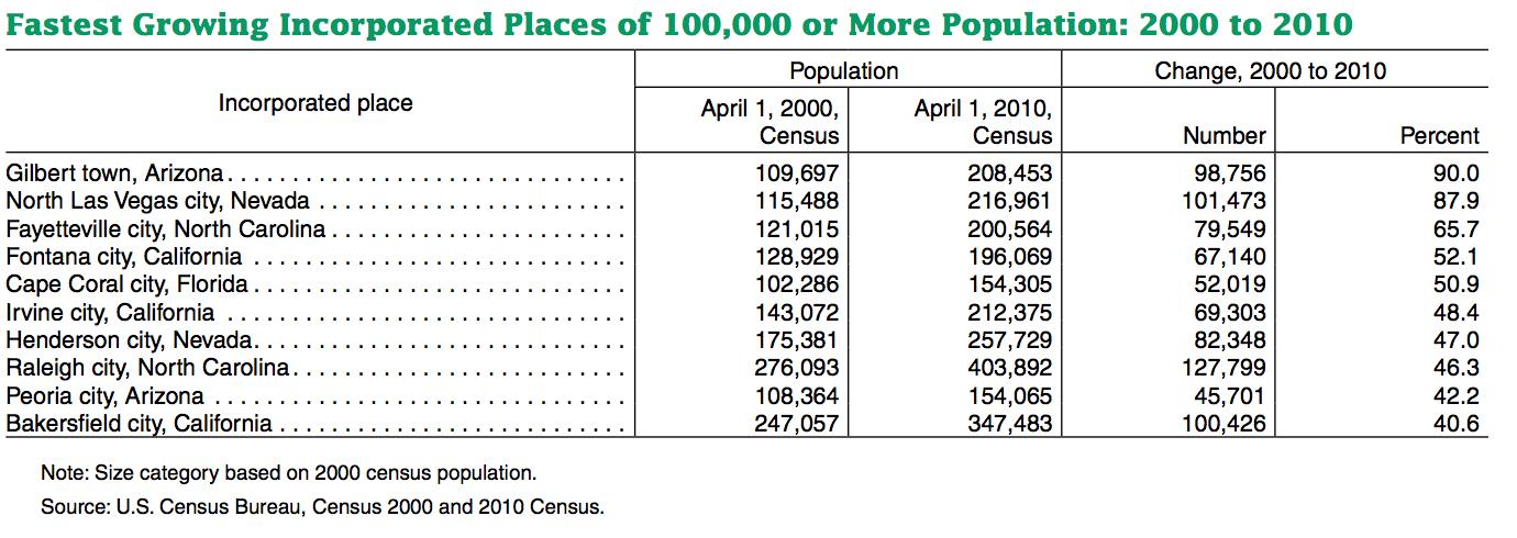 Population vs  Full-Time Employees • Alex • Gilbert, AZ